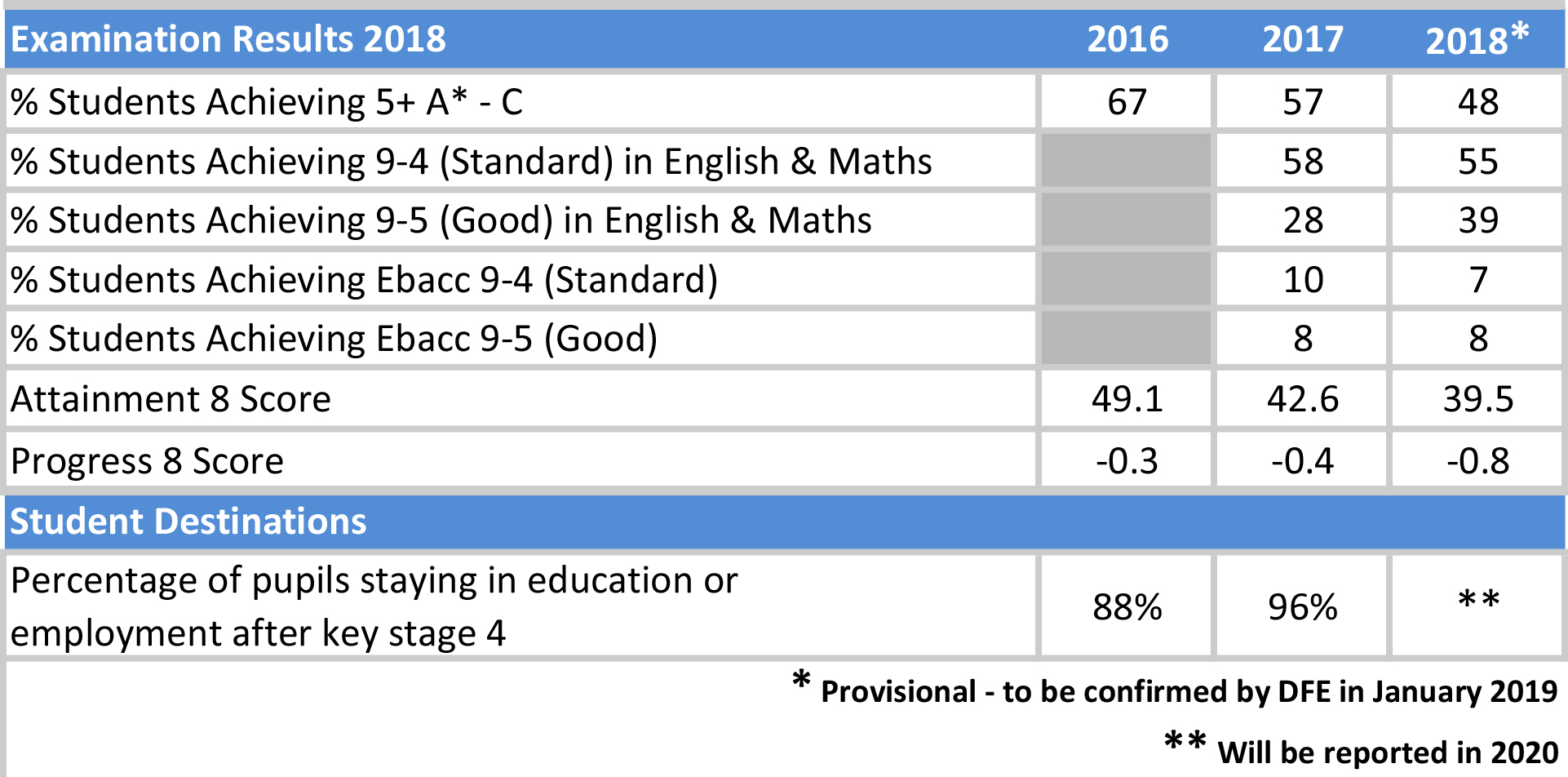 Examinations Results Summary 2016 2018v2